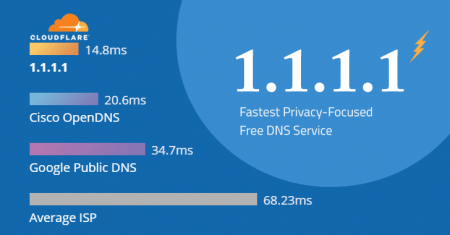 make-internet-faster-dns-service.png